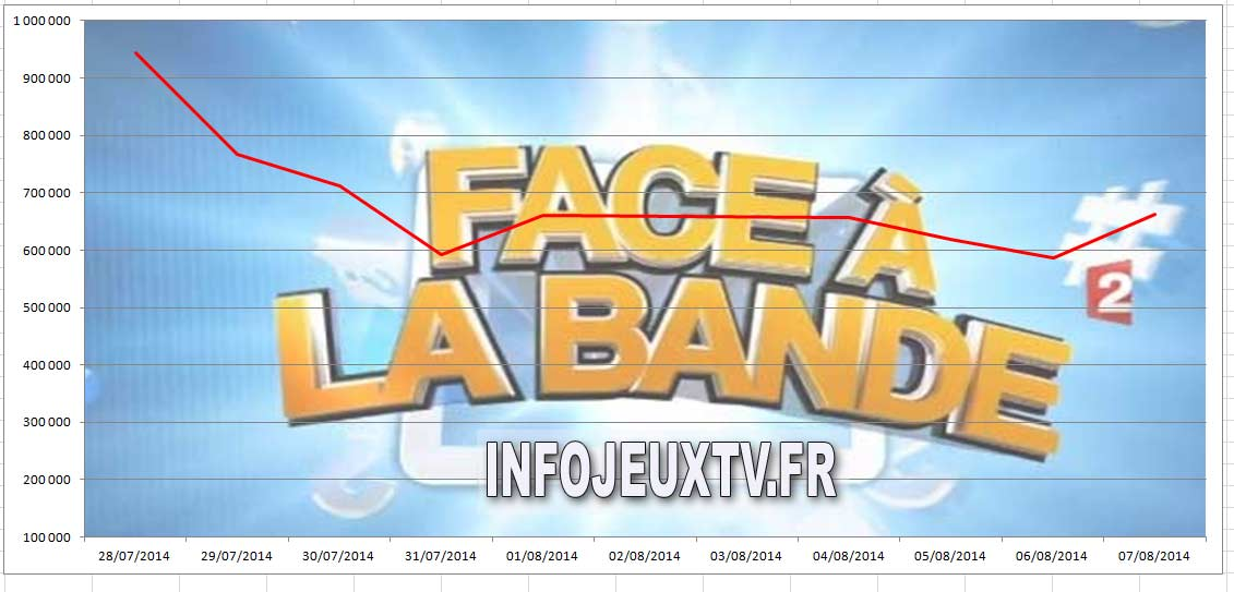 La courbe d'Audience de Face à la bande