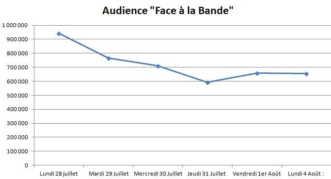 Audience Face à la Bande