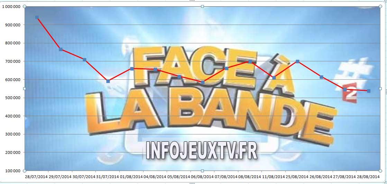 Audience de #Face à la Bande' du 28/08/2014