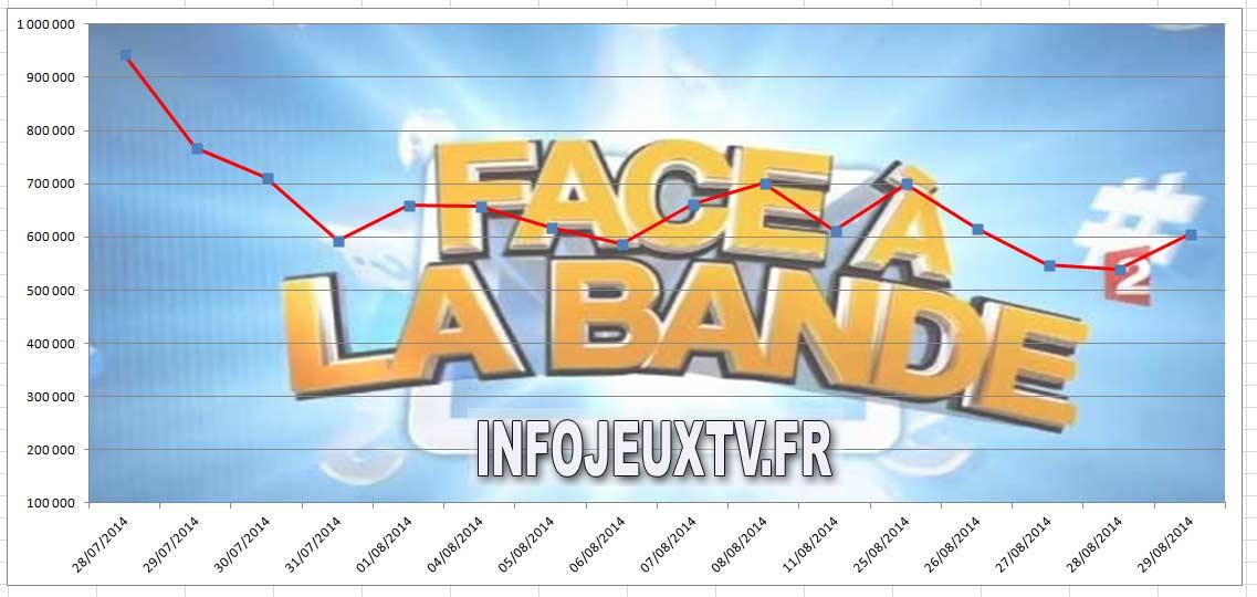 Audience du 29/05/2014 de Face à La Bande