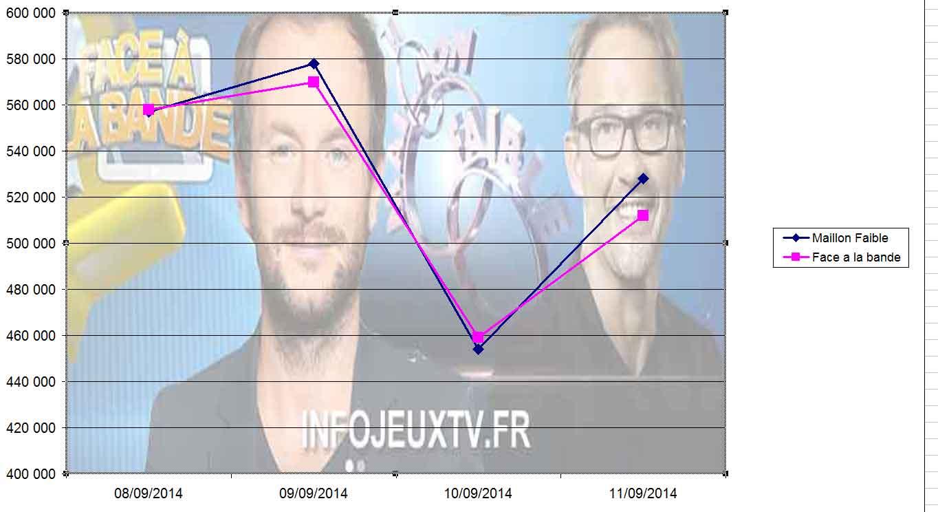 Audiences-Face-à-La-bande-VS-Le-Maillon-Faible 12-09-2014