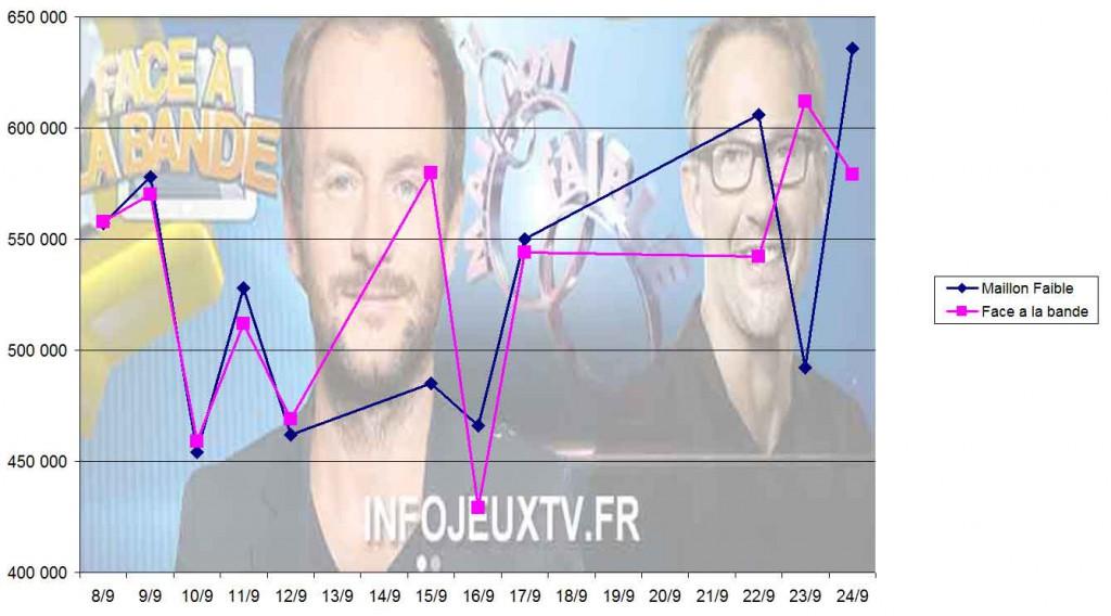 Audiences-Face-à-La-bande-VS-Le-Maillon-Faible
