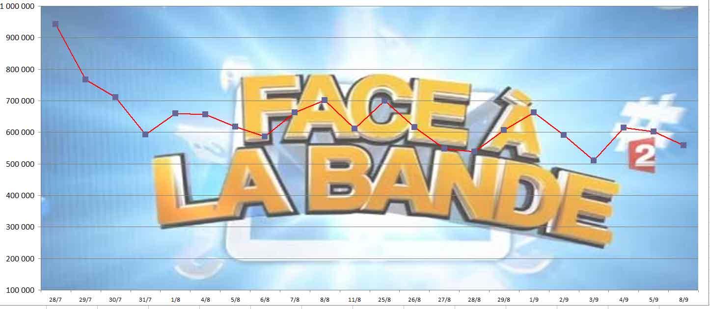 Audiences de Face à la Bande du 08-09-2014