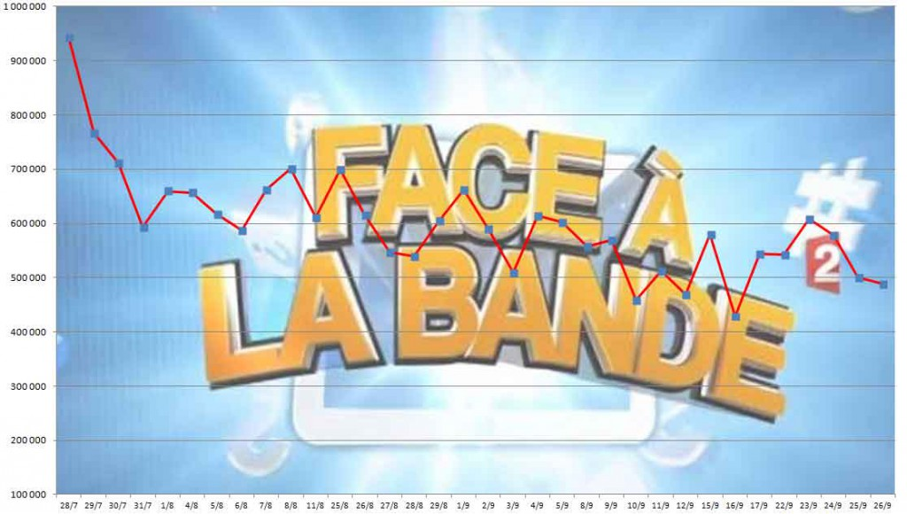Audiences Face à la bande 26/09/2014