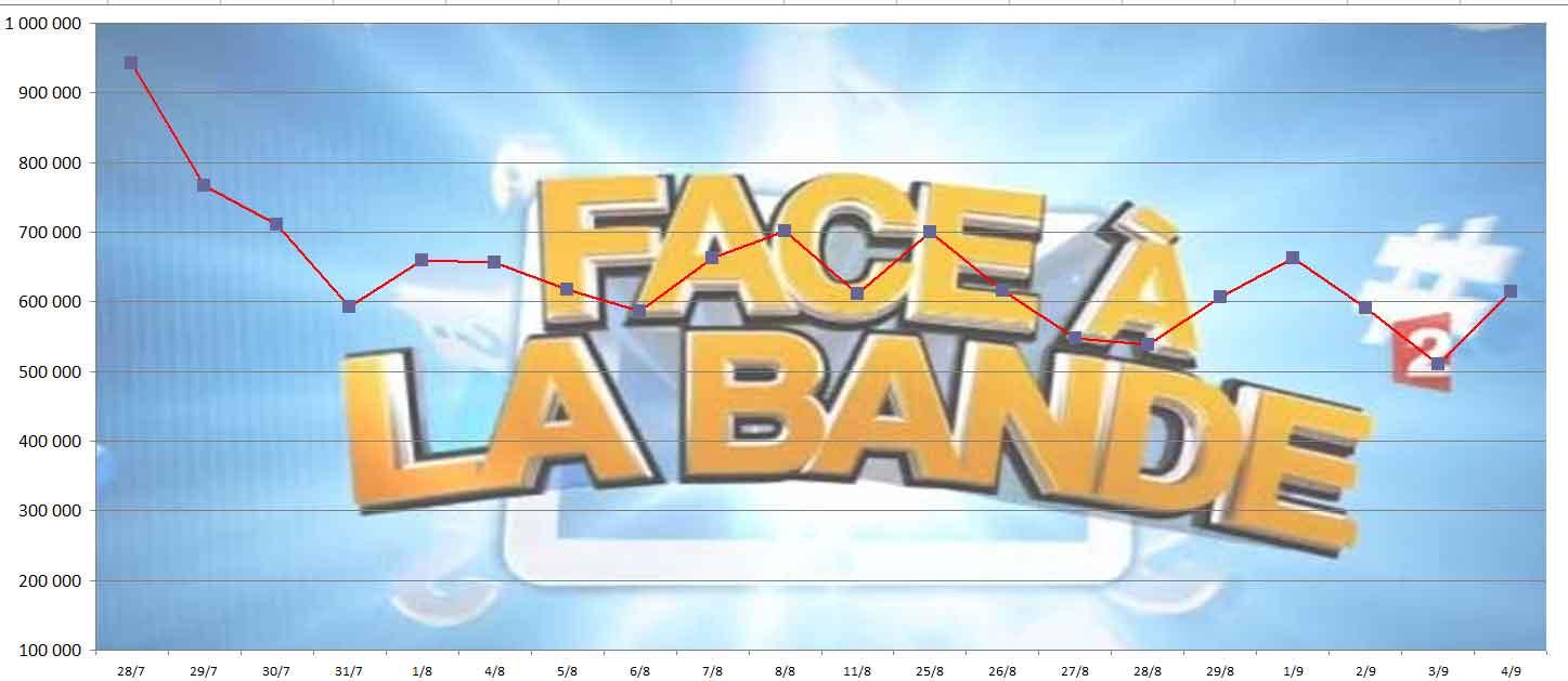 Audience 'Face à la Bande' du 04/09/2014