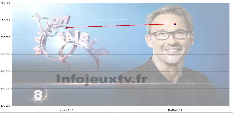 Audience du 09/09/2014 du Maillon Faible