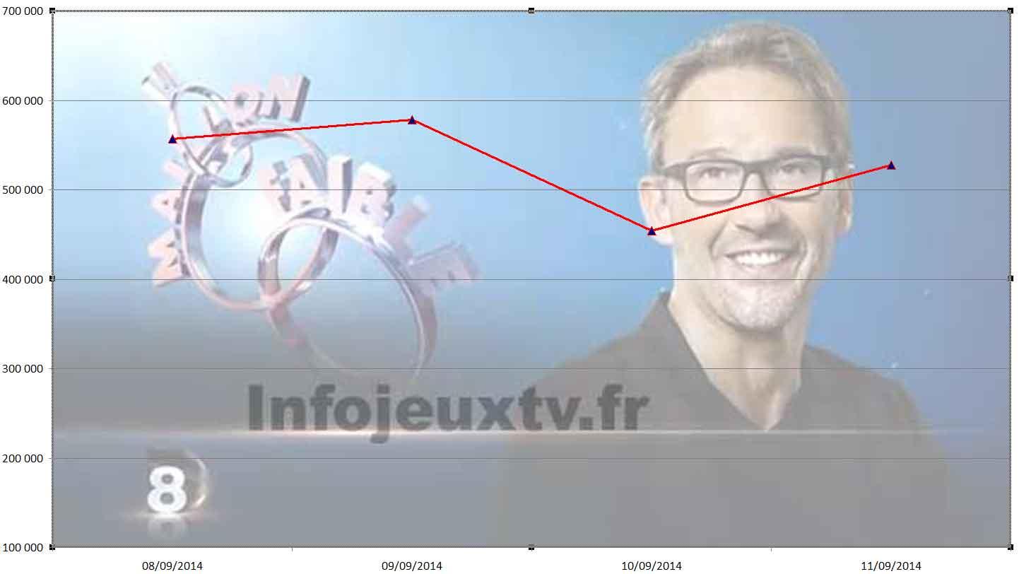 Audience 'Le Maillon Faible'  11/09/2014