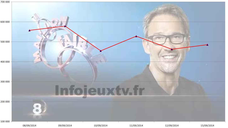 Audiences Le Maillon Faible du 15 Septembre