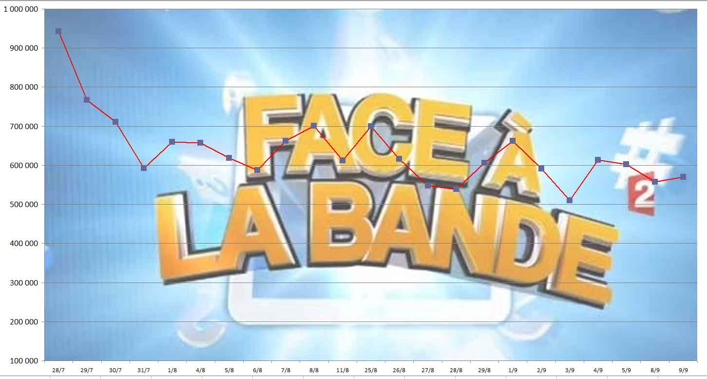 Audiences Face à la Bande du 09/09/2014