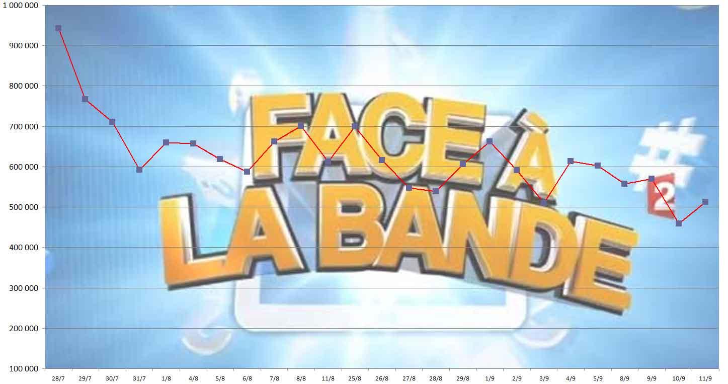 Audience Face à la Bande 11/09/2014