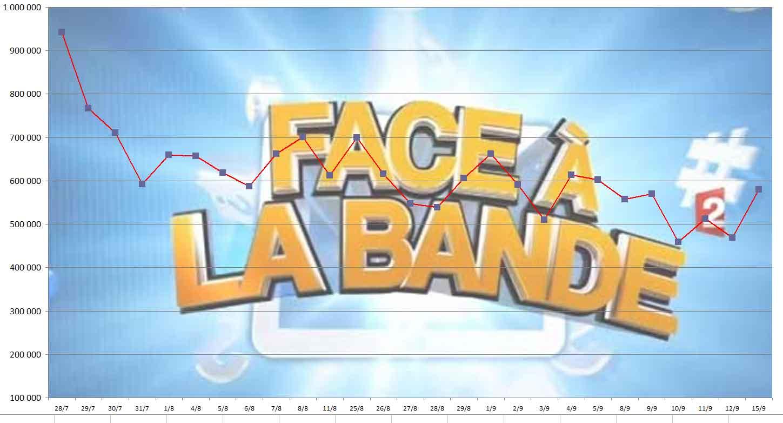 Audiences Face à la Bande du 15 Septembre