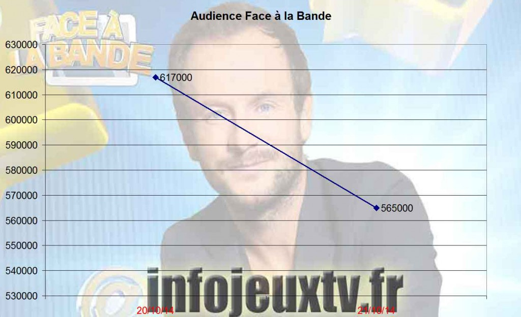 Audience_Face_a_la_bande