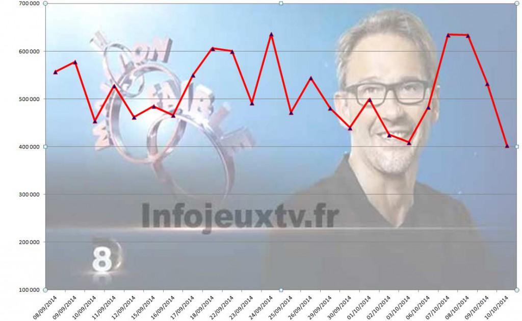 Audiences-Maillon-Faible