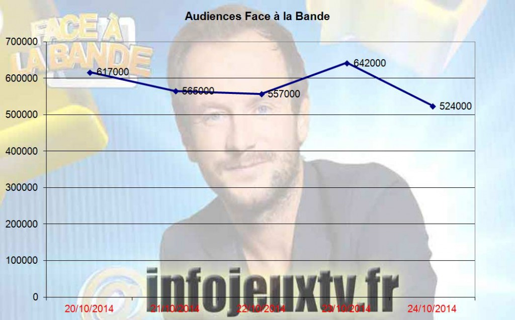 Audiences de 'Face à la bande'