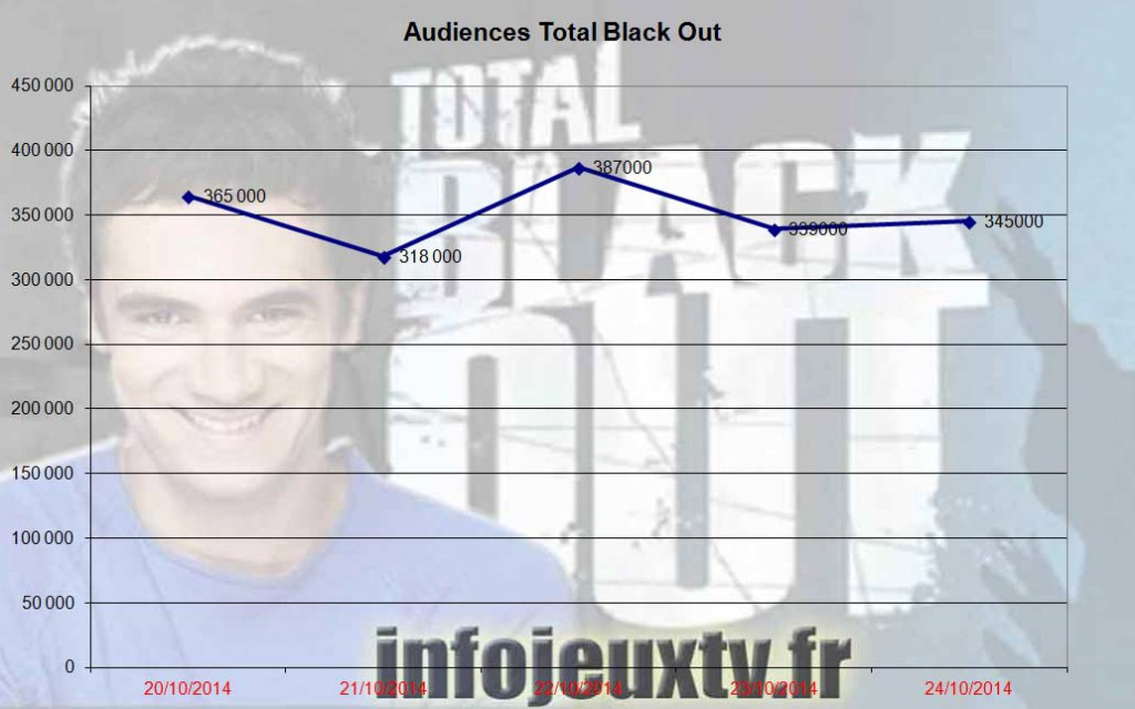 Audiences 'Total Black Out'